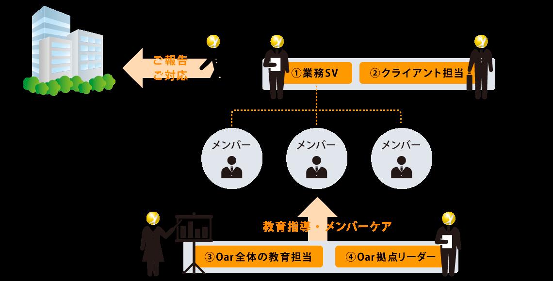業務運用体制